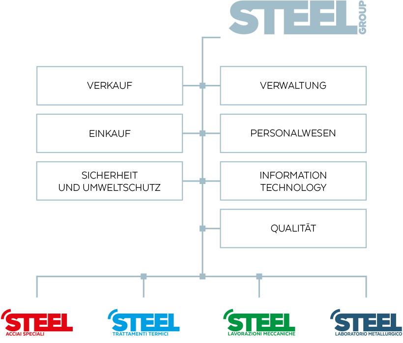 Steel Group - Unternehmensorganisation